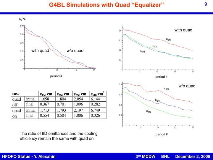 "G4BL Simulations with Quad ""Equalizer"""