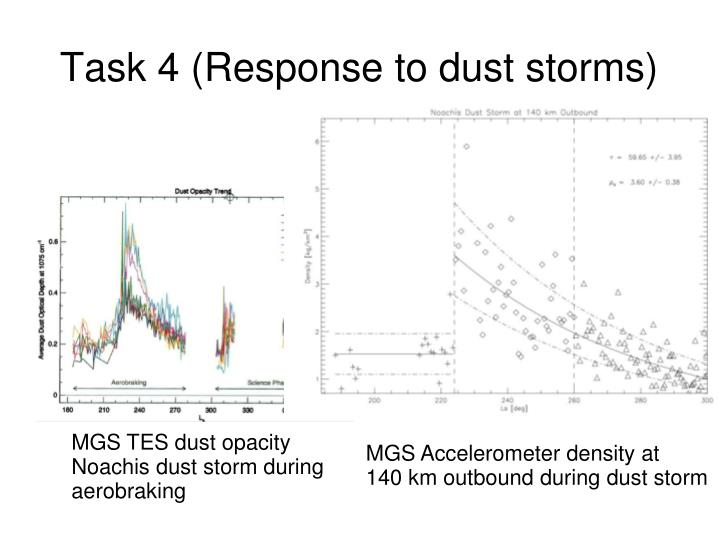 Task 4 (Response to dust storms)