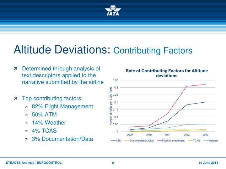 Altitude Deviations: