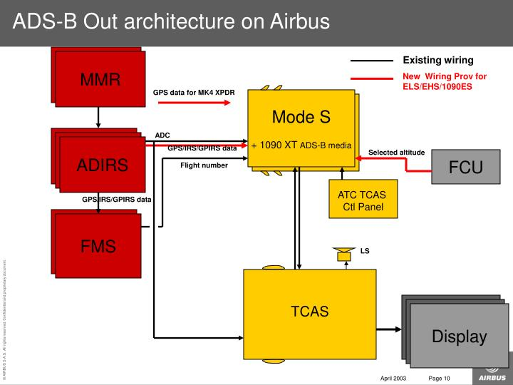 ADS-B Out architecture on Airbus
