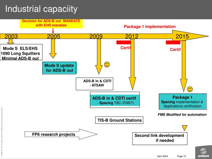 Industrial capaciity