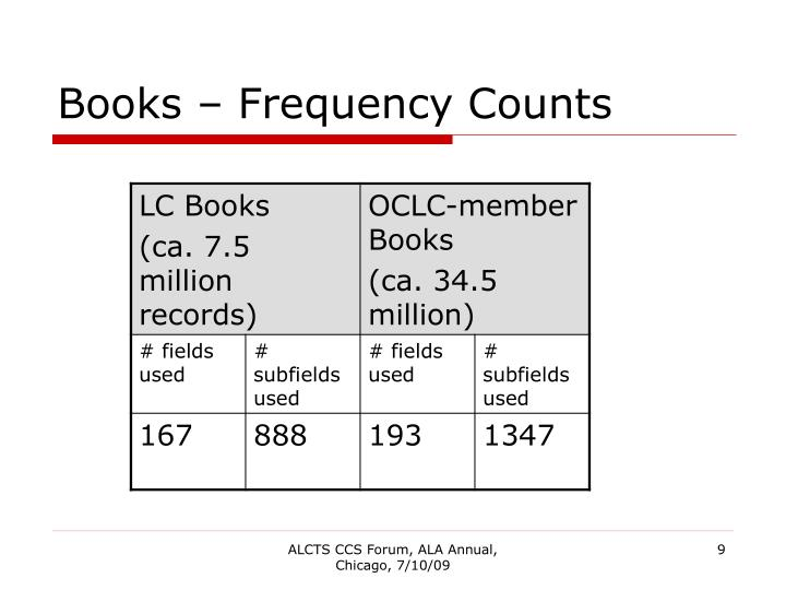 Books – Frequency Counts
