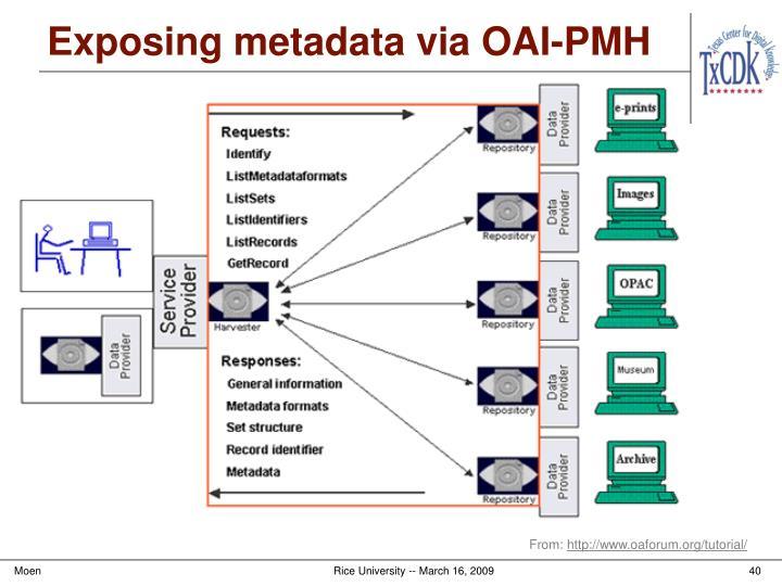 Exposing metadata via OAI-PMH