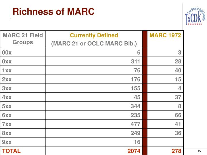 Richness of MARC