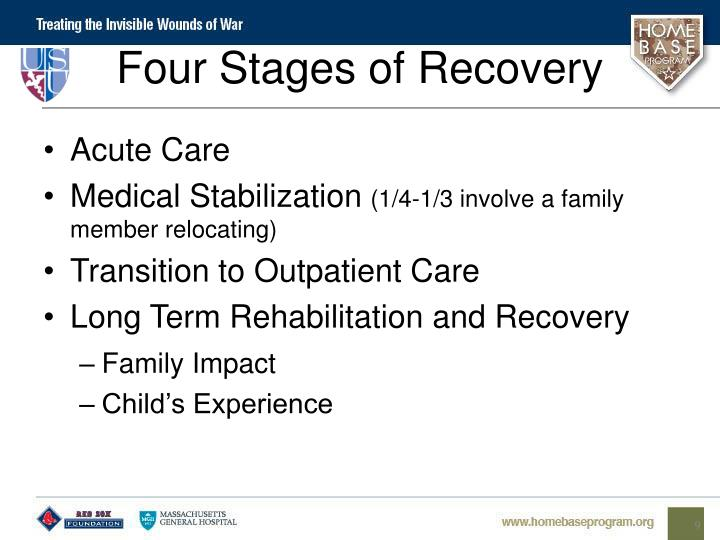 Four Stages of Recovery