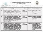 8 graduation requirements continued per sb 1541 ic