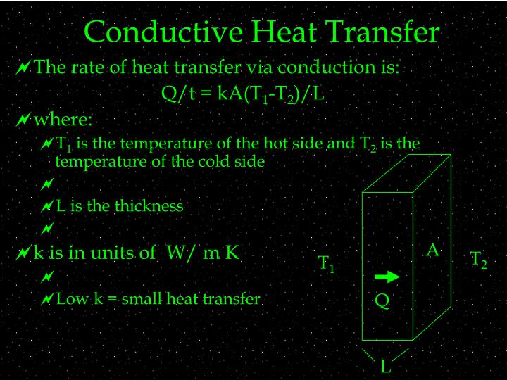 Conductive Heat Transfer