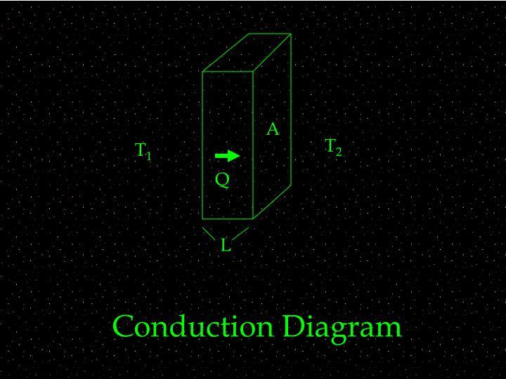 Conduction Diagram