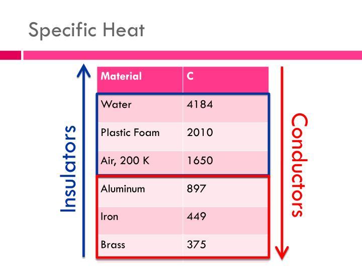 Specific Heat