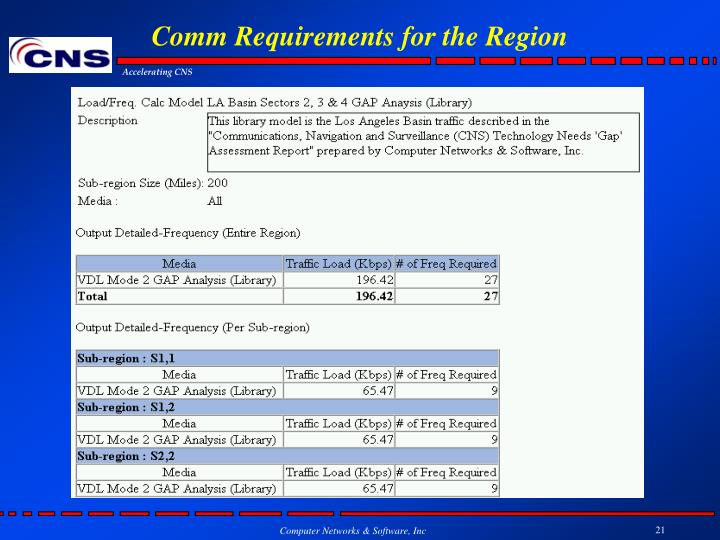 Comm Requirements for the Region
