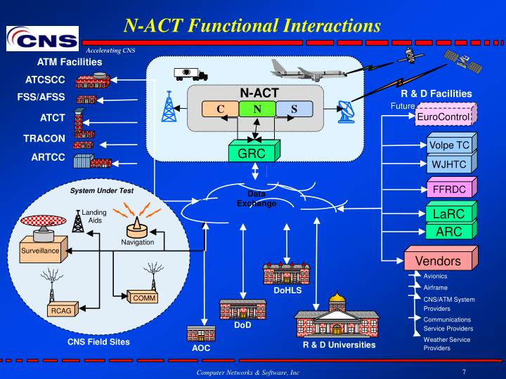 N-ACT Functional Interactions