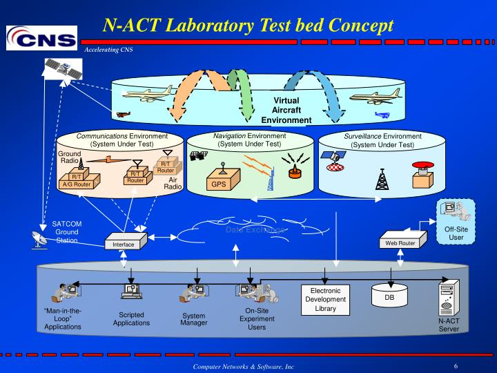 N-ACT Laboratory Test bed Concept
