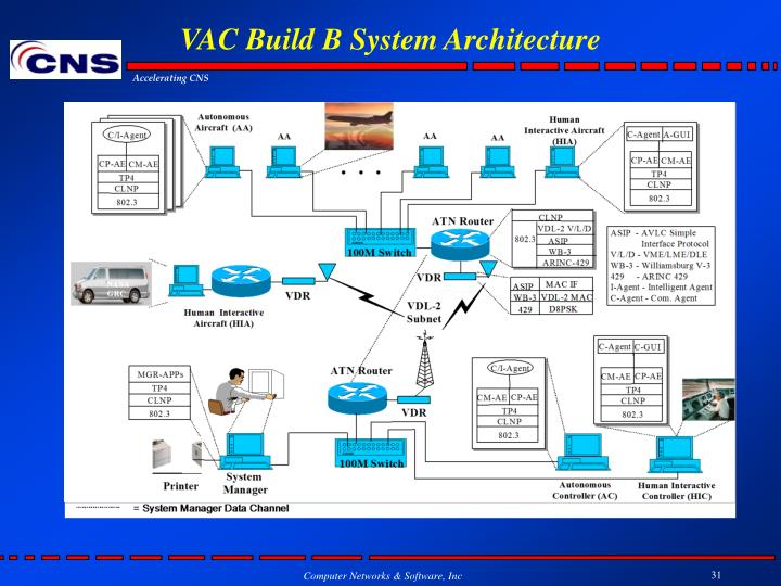 VAC Build B System Architecture