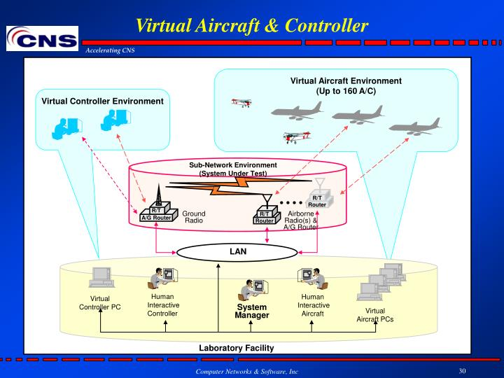 Virtual Aircraft & Controller