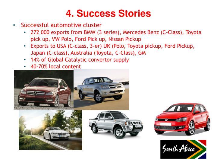 Successful automotive cluster