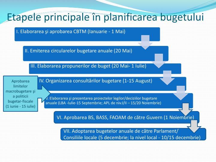 Etapele principale în planificarea bugetului