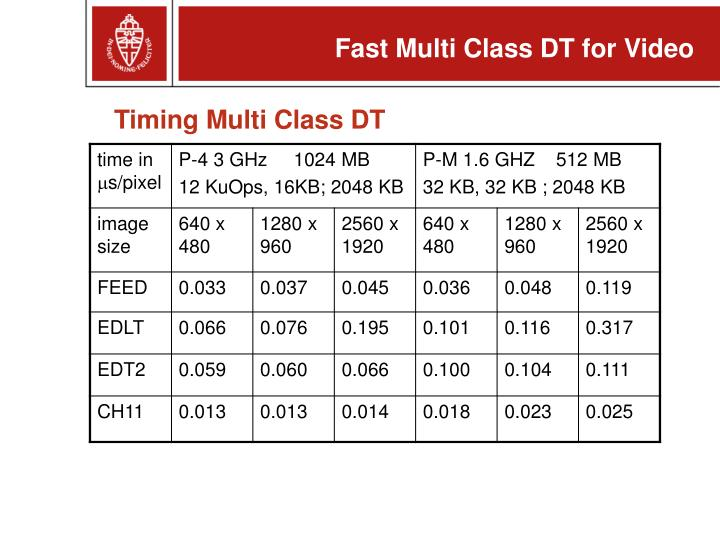 Timing Multi Class DT