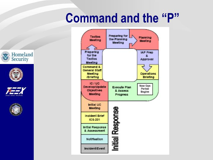 """Command and the """"P"""""""