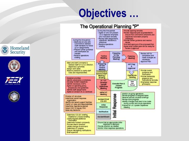 Objectives …