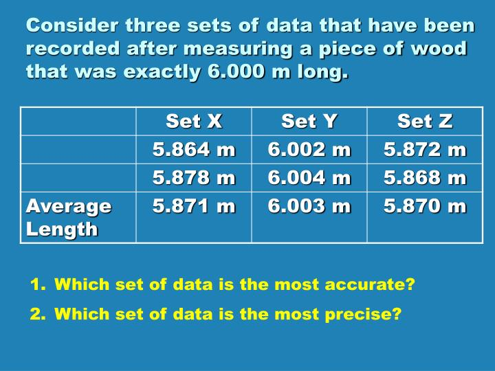 Consider three sets of data that have been recorded after measuring a piece of wood that was exactly 6.000 m long.