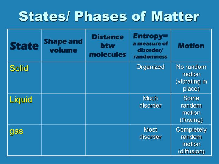 States/ Phases of Matter