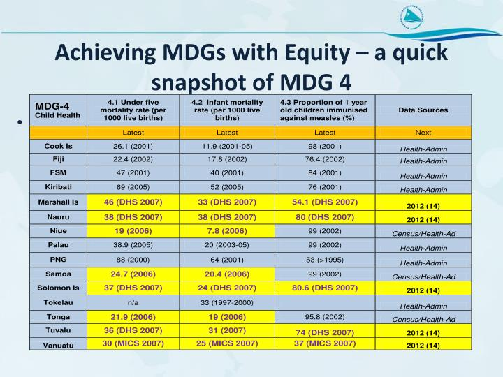 Achieving MDGs with Equity – a quick snapshot of MDG 4