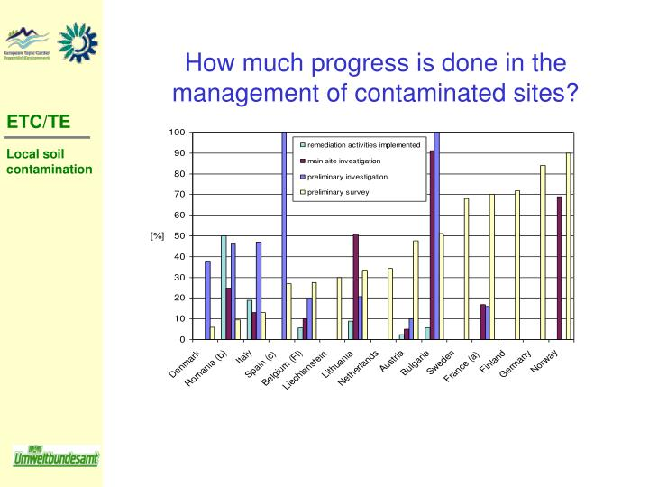 How much progress is done in the management of contaminated sites?