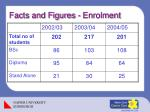 facts and figures enrolment
