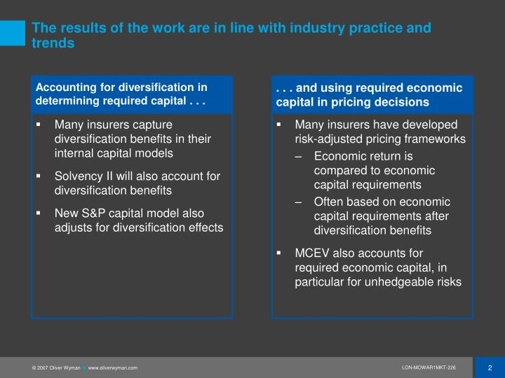 The results of the work are in line with industry practice and trends