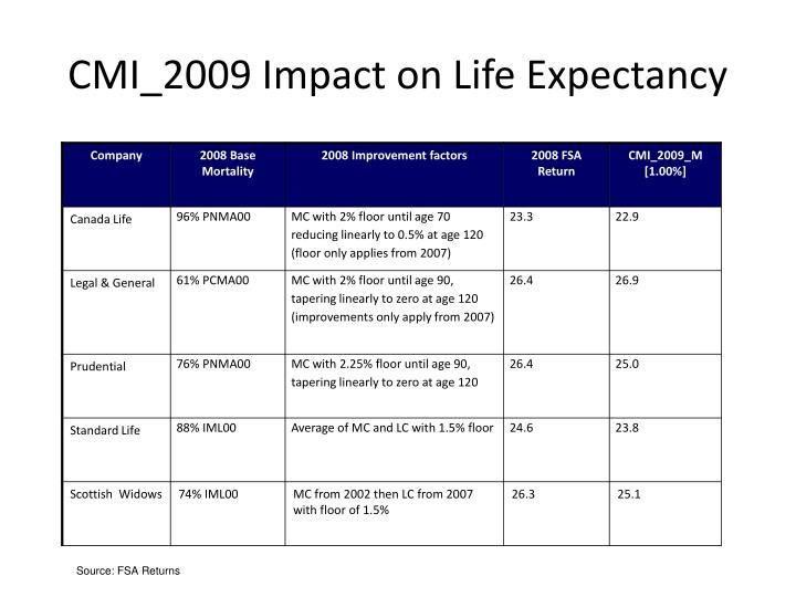 CMI_2009 Impact on Life Expectancy