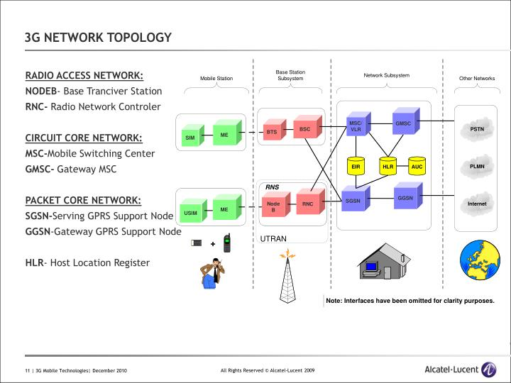 3G NETWORK TOPOLOGY