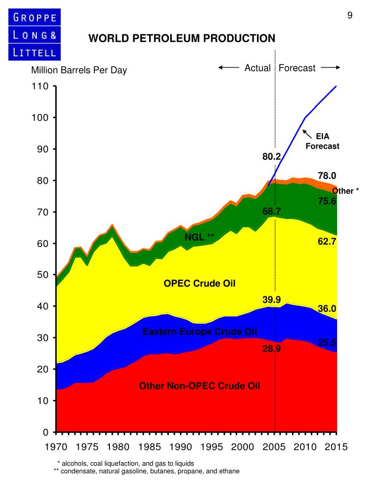 Million Barrels Per Day