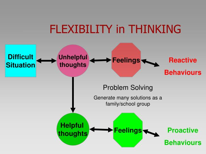 FLEXIBILITY in THINKING