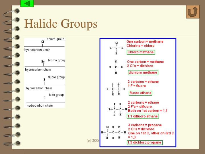 Halide Groups