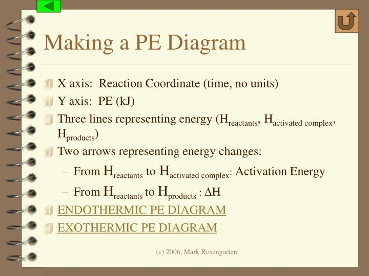 Making a PE Diagram