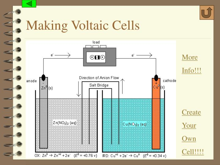 Making Voltaic Cells