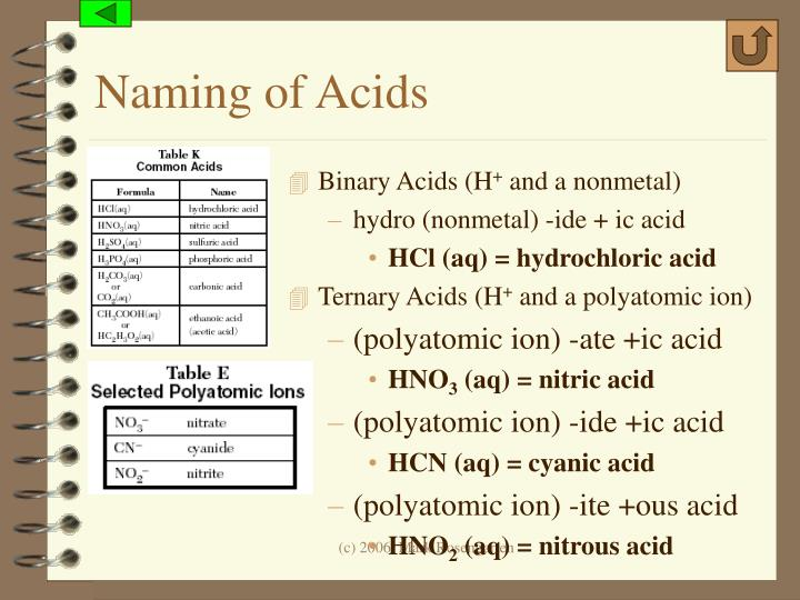 Naming of Acids