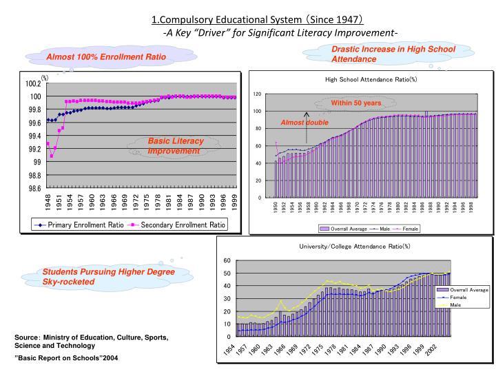 1.Compulsory Educational System