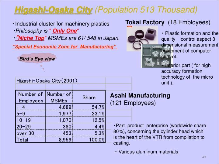 Higashi-Osaka City