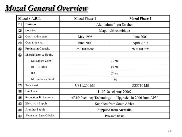 Mozal General Overview