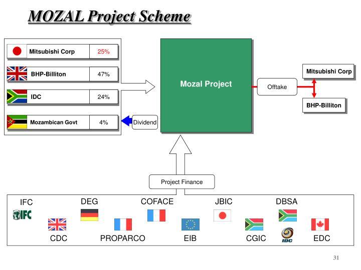 MOZAL Project Scheme