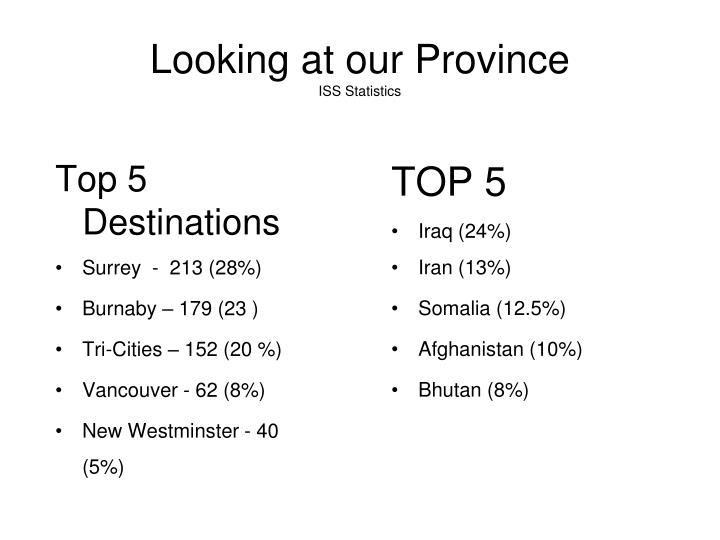 Looking at our Province