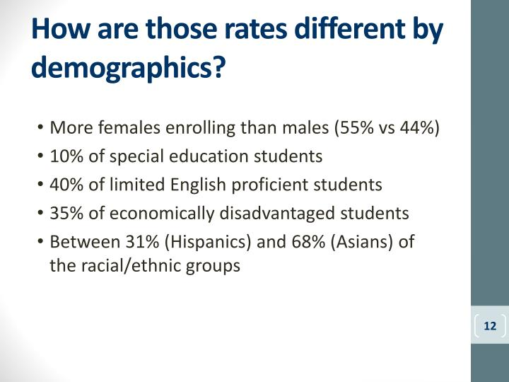 How are those rates different by demographics?