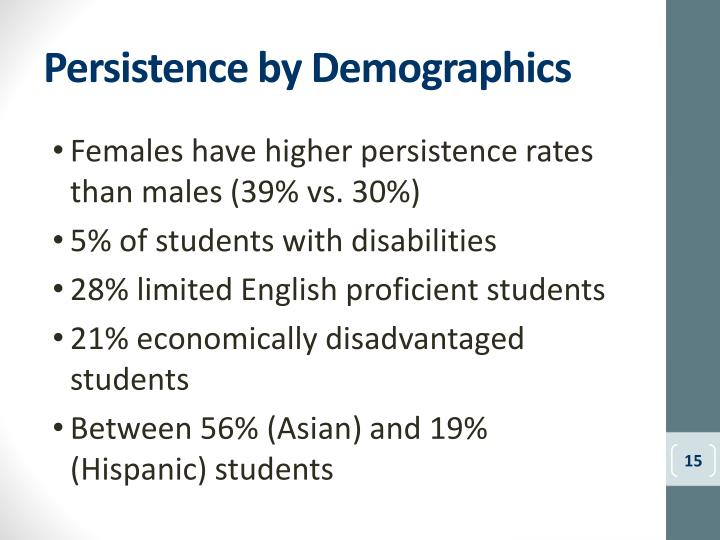Persistence by Demographics