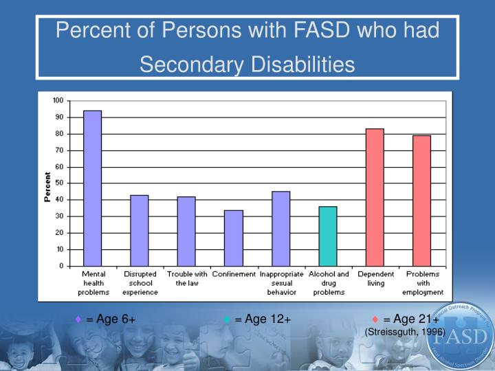 Percent of Persons with FASD who had Secondary Disabilities