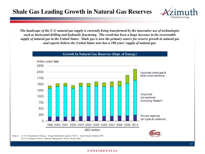 Shale Gas Leading Growth in Natural Gas Reserves