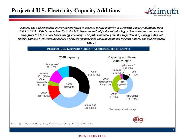 Projected U.S. Electricity Capacity Additions