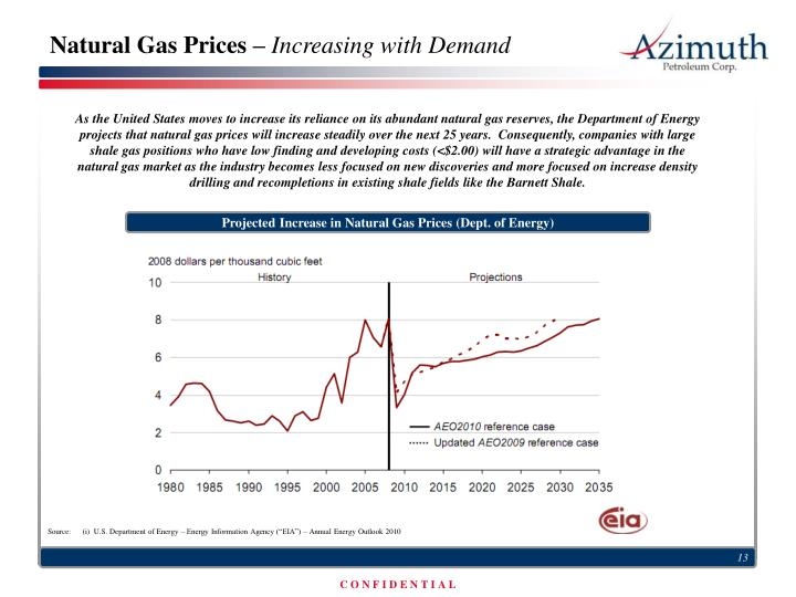 Natural Gas Prices –