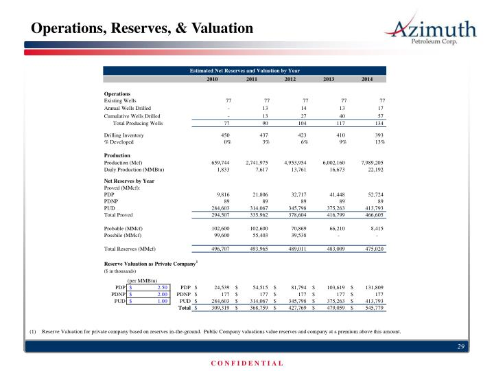 Operations, Reserves, & Valuation