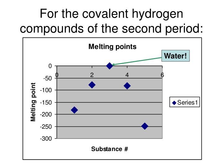 For the covalent hydrogen compounds of the second period: